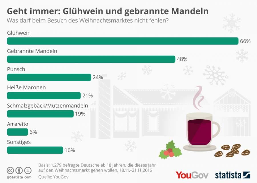 Weihnachtsmärkte, Umfragen, Glühwein, gebrannte Mandeln, Punsch, heiße Maronen, Schmalzgebäck, Mutzenmandeln, Amaretto, Infografik