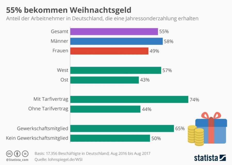 Infografik, Statista, Weihnachtsgeld in Deutschland, demografische Unterschiede,
