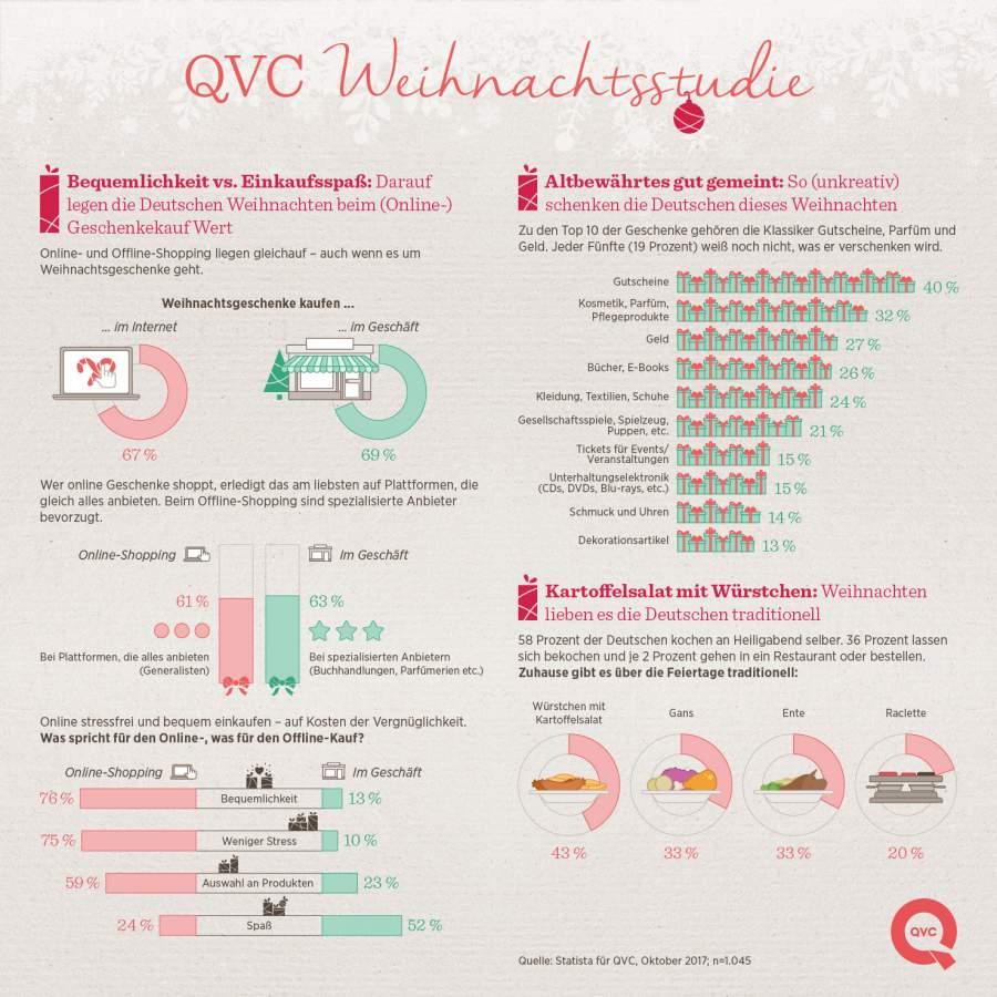 QVC Weihnachtsstudie, Statista, Infografik Weihnachtszeit, Advent, Weihnachtsgeschenke, Weihnachtsessen, Top10 Weihnachtsgeschenke, Einkaufverhalten, Weihnachten in Deutschland 2017