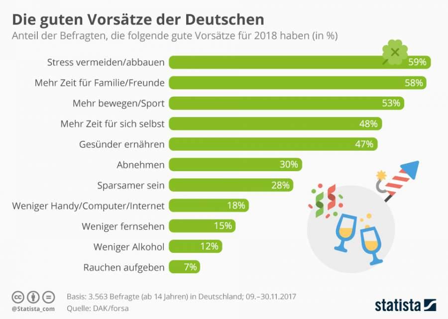 Statista, Infografik, Jahreswechsel, Stressabbau, Deuschland, gute Vorsätze für das neue Jahr 2018