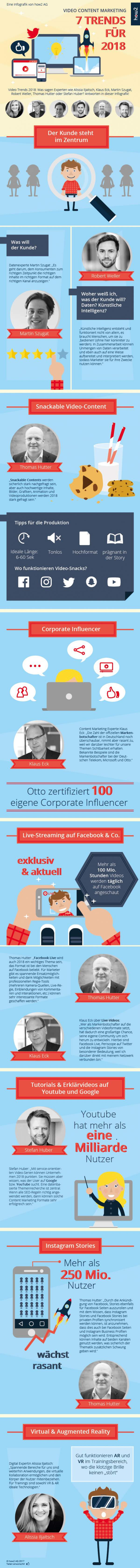 Infografik. erfolgreiches Video Content Marketing, how2, Video Marketing