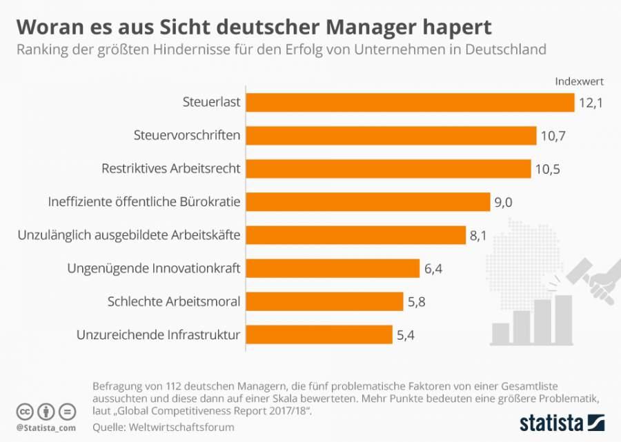 Statista Infografik, Woran es aus Sicht deutscher Manager hapert, Wirtschaftsfähigkeit, Steuerlast, Steuervorschriften, restriktives Arbeitsrecht, Bürokratie, Hindernisse Unternehmenserfolg, Kriterien Konkurrenzfähigkeit von Wirtschaftsstandorten