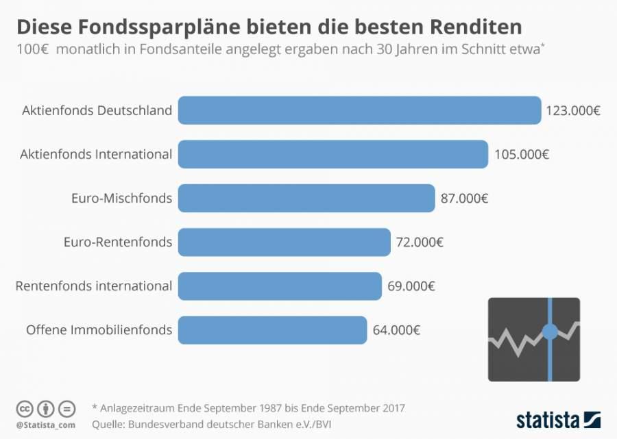 Infografik, Fondssparpläne, deutsche Aktienfonds, International, Mischfonds, Rentenfonds, Fondsanlagen, mit Fonds sparen