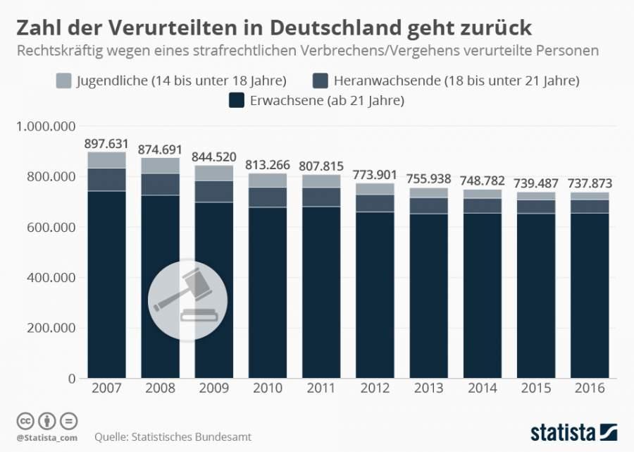 Infografik, Verurteilungen, Verurteilte in Deutschland, Straftaten, Bewusstsein für Strafrecht