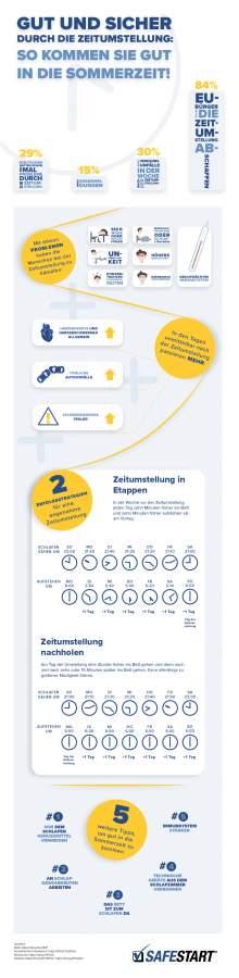 Gut und sicher durch die Zeitumstellung Infografik
