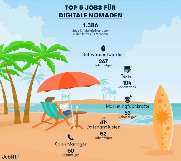 Joblift Infografik zu den 5 Top-Jobs für Digitale Nomaden, Illustration mit Mann mit Laptop in Strandurlaub-Setting, Beschriftung: 1.386 Jobs für digitale Nomaden in den letzten 24 Monaten, Softwareentwickler, Texter, Marketingfachkräfte, Datenanalysten, Sales Manager
