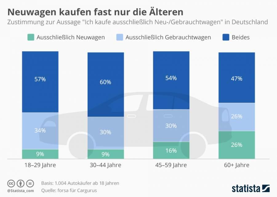 """Statista-Infografik zur Beliebtheit von Gebrauchtwagen nach Alterskategorien, (18-29, 30-44, 45-59, 60+), Schriftzug. Neuwagen kaufen fast nur die Älteren: Zustimmung zur Aussage """"Ich kaufe ausschließlich Neu-/Gebrauchtwagen"""" in Deutschland"""