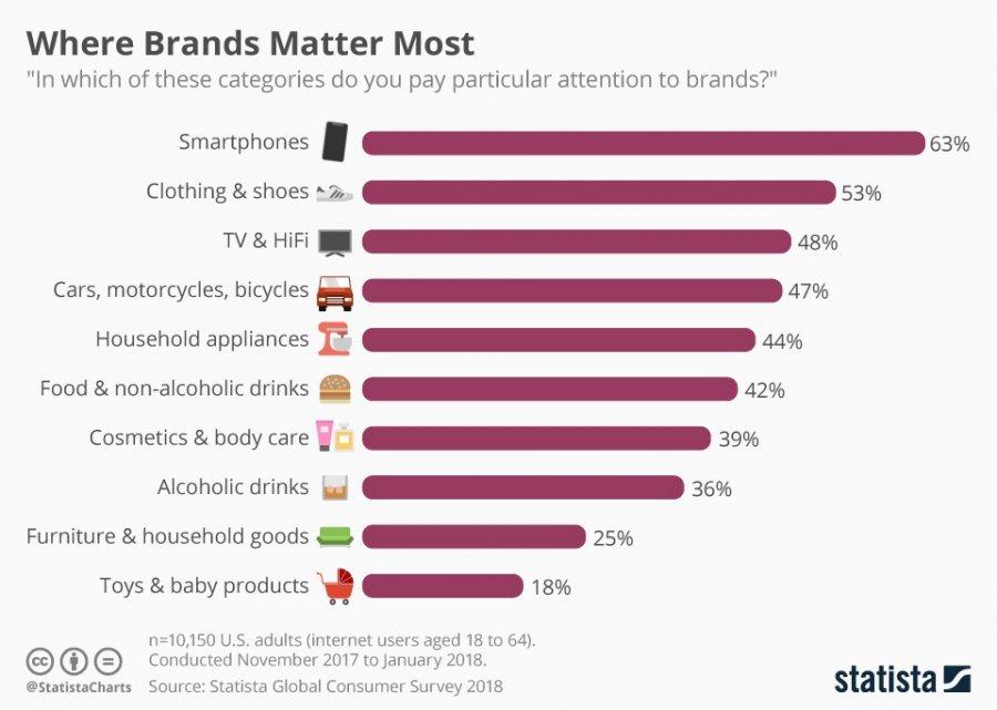 Statista Infografik: Where Brands Matter Most (weltweite Umfrage zur Bedeutung von Marken bei Produktauswahl nach Produktkategorien)