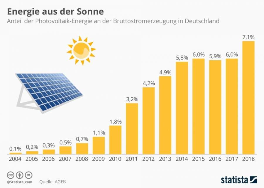 Infografik: Anteil der Photovoltaik-Energie an der Bruttostromerzeugung in Deutschland zwischen den Jahren 2004 und 2018 von 01.1 Prozent auf 7,1 Prozent.