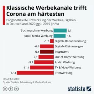 Statista-Infografik Klassische Werbekanäle trifft Corona am härtesten