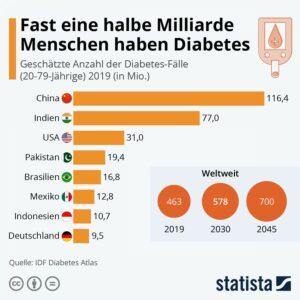 Statista-Infografik, Titel: Fast eine halbe Milliarde Menschen haben Diabetes