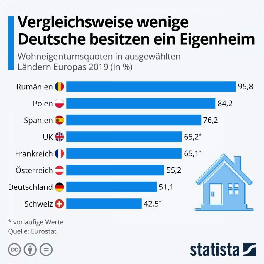 Statista-Infografik 8385 Vergleichsweise wenige Deutsche besitzen ein Eigenheim