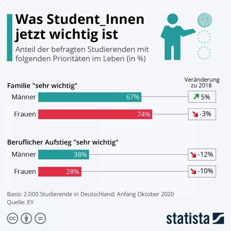 Statista-Infografik zur Frage, was Student_Innen jetzt wichtig ist, Familie und Karriere