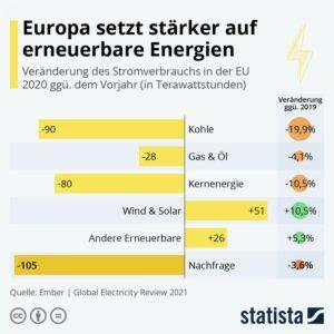Statista-Infografik, Titel: Europa setzt stärker auf erneuerbare Energien
