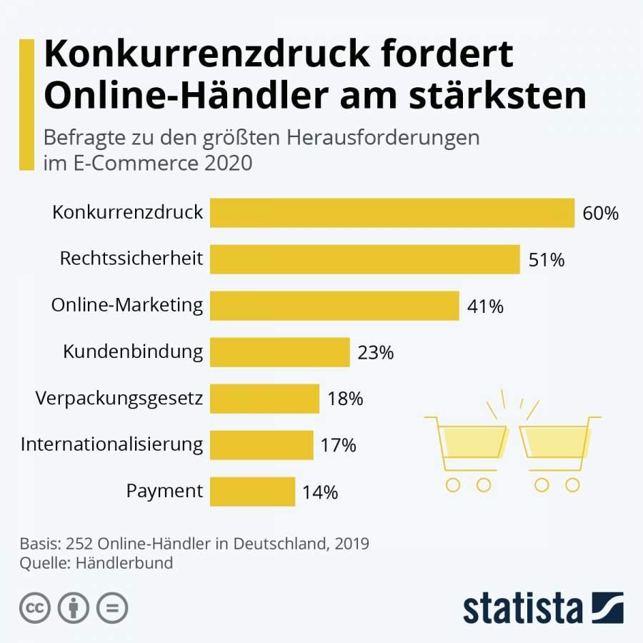 Statista-Infografik, Titel: Konkurrenzdruck fordert Online-Händler*innen am stärksten, größte Herausforderungen eCommerce 2020