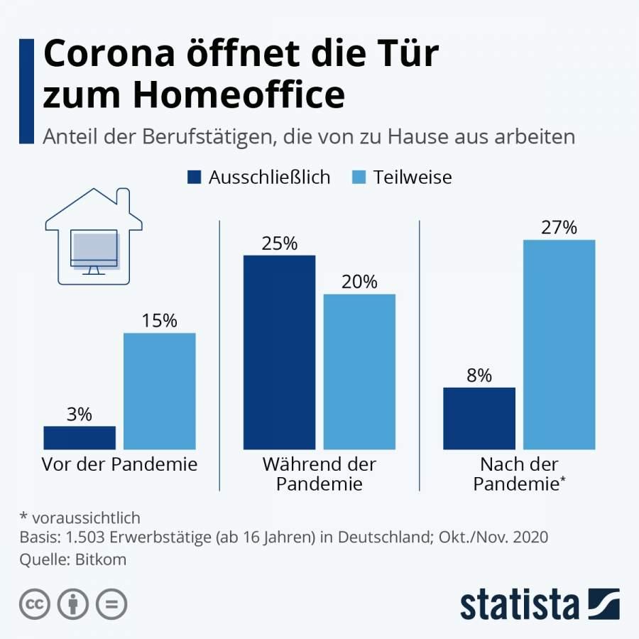 """Statista-Infografik 23724, Beschriftung """"Corona öffnet die Tür zum Homeoffice: Anteil der Berufstätigen, die von zu Hause aus arbeiten – ausschließlich, teilweise"""""""