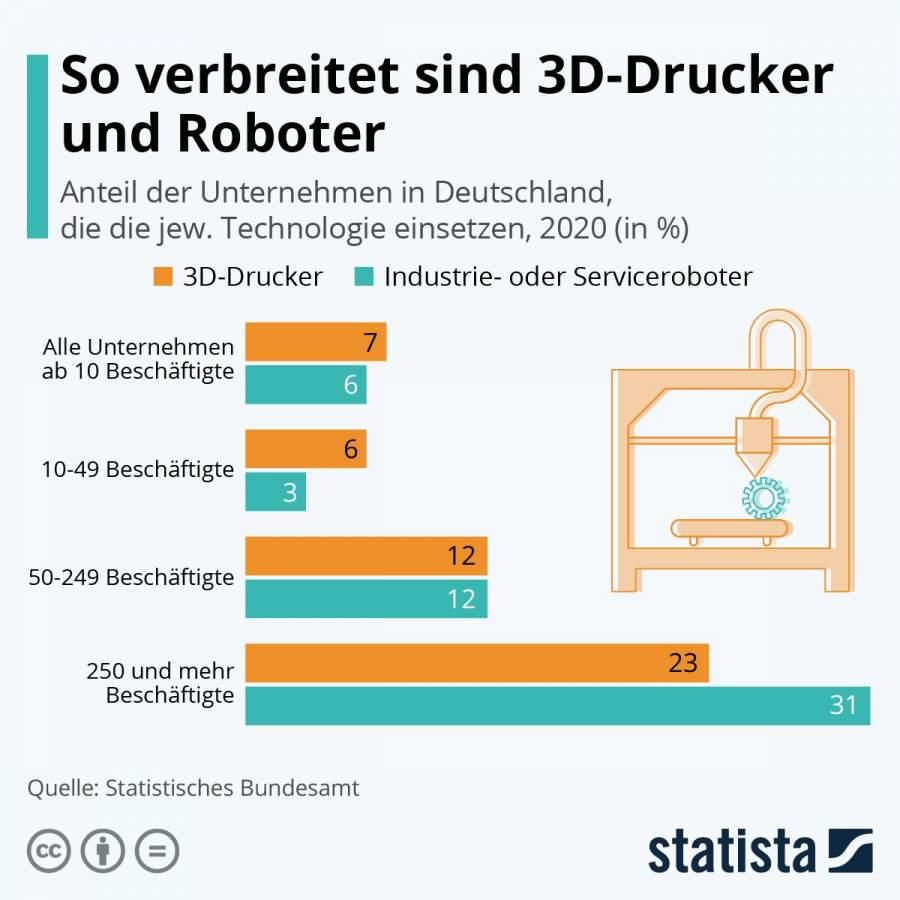 Statista-Infografik Nr. 24603, So verbreitet sind Roboter und 3D-Drucker: Anteil der Unternehmen in Deutschland, die die jew. Technologie einsetzen, 2020 (in %)